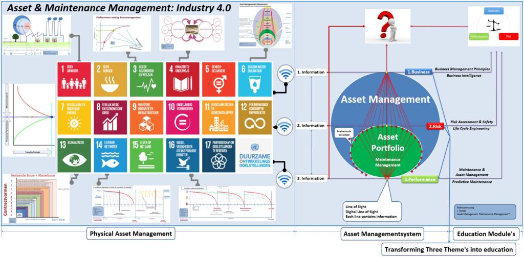 Circulair-Asset-Maintenance-Management_Industry-4.0-1024x503